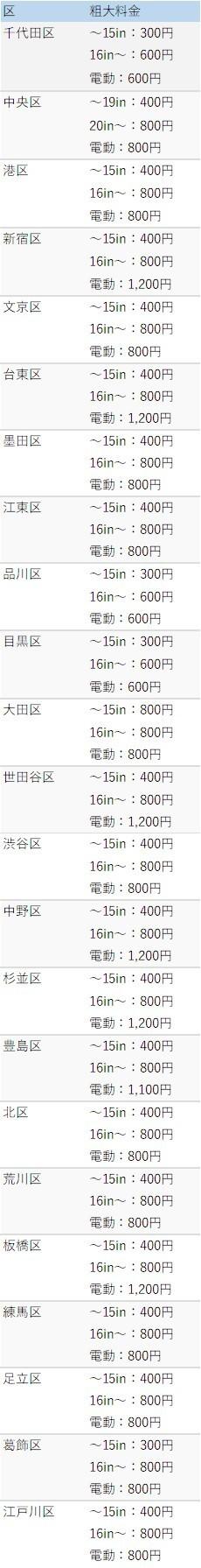 東京23区の自転車粗大ごみ料金表