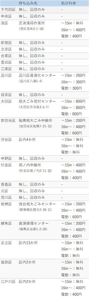 東京都の自転車持ち込み処分先と料金表